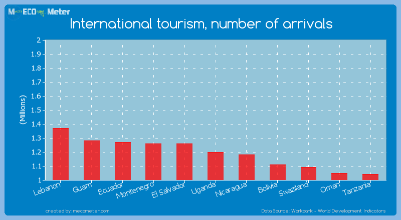 International tourism, number of arrivals of Uganda
