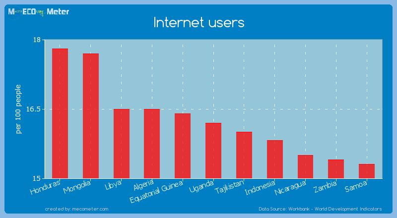 Internet users of Uganda