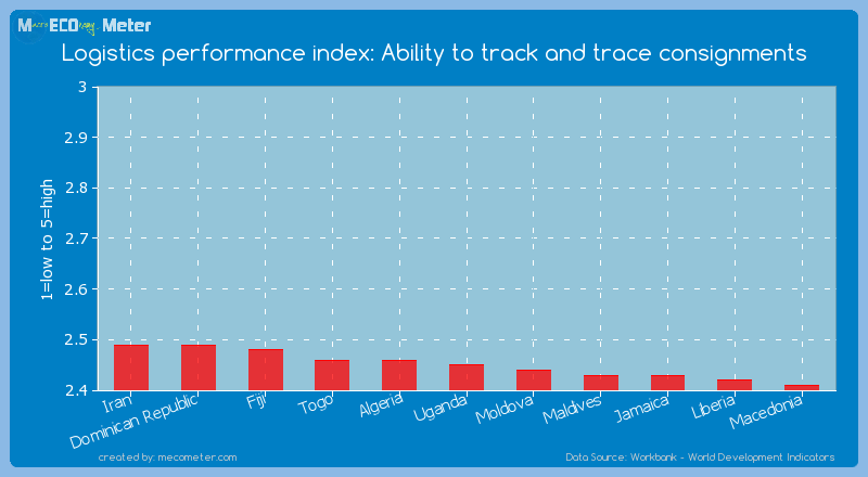 Logistics performance index: Ability to track and trace consignments of Uganda