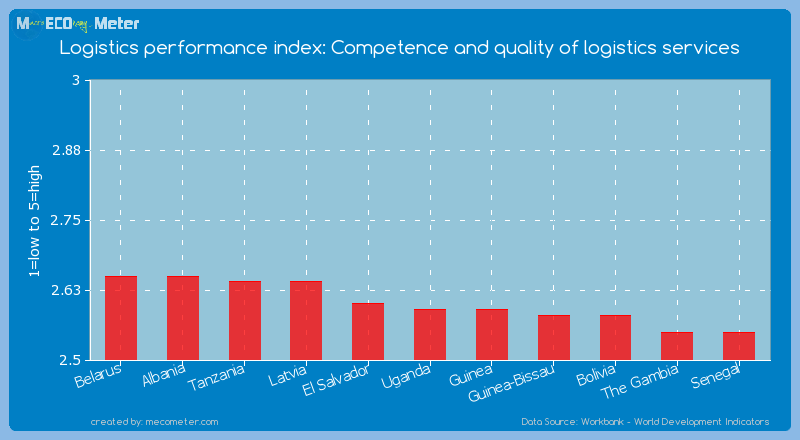 Logistics performance index: Competence and quality of logistics services of Uganda