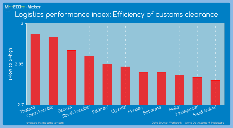 Logistics performance index: Efficiency of customs clearance of Uganda