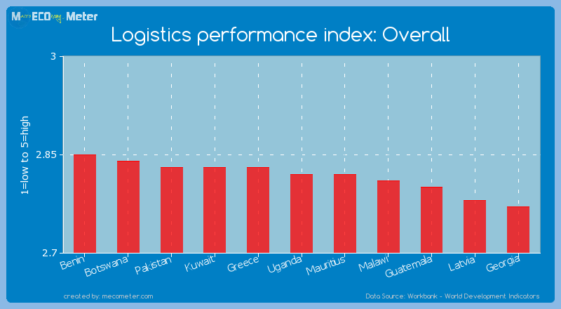 Logistics performance index: Overall of Uganda