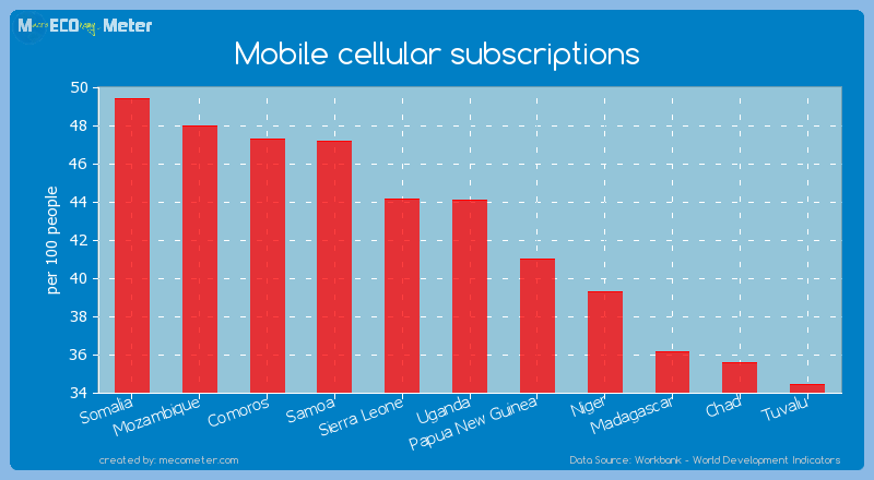 Mobile cellular subscriptions of Uganda