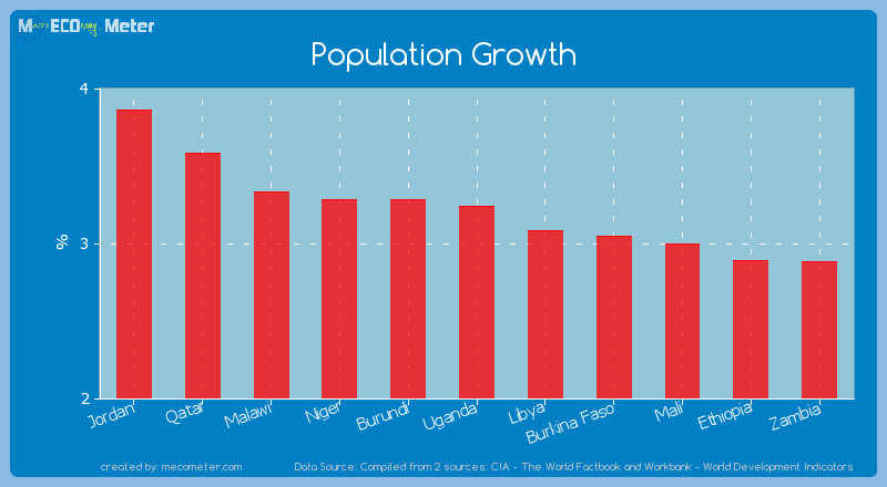 Population Growth of Uganda