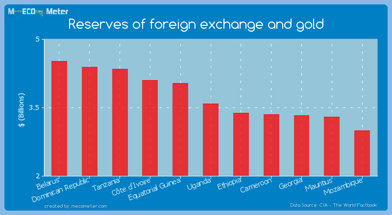 Reserves of foreign exchange and gold of Uganda
