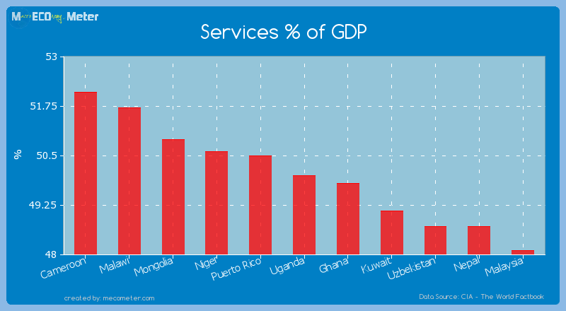 Services % of GDP of Uganda