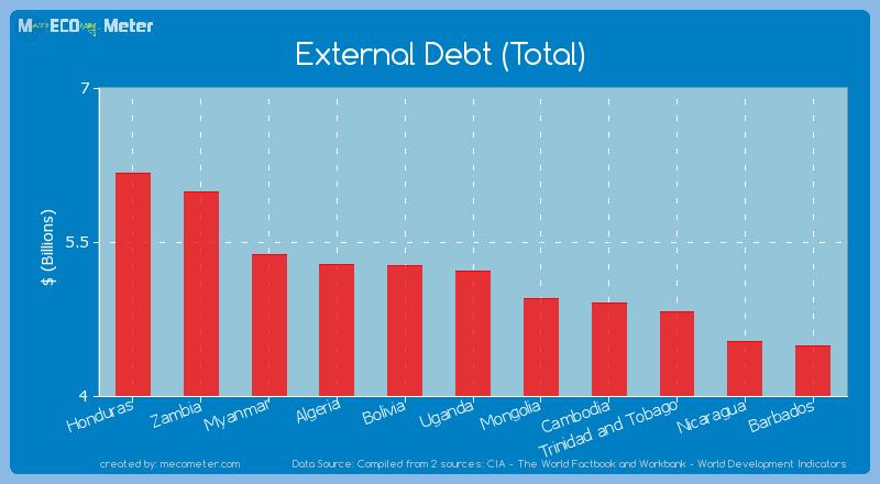 External Debt (Total) of Uganda