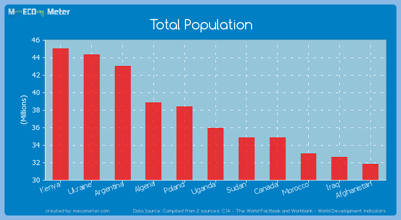 Total Population of Uganda