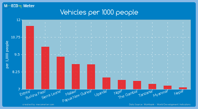 Vehicles per 1000 people of Uganda