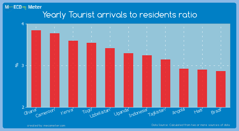 Yearly Tourist arrivals to residents ratio of Uganda