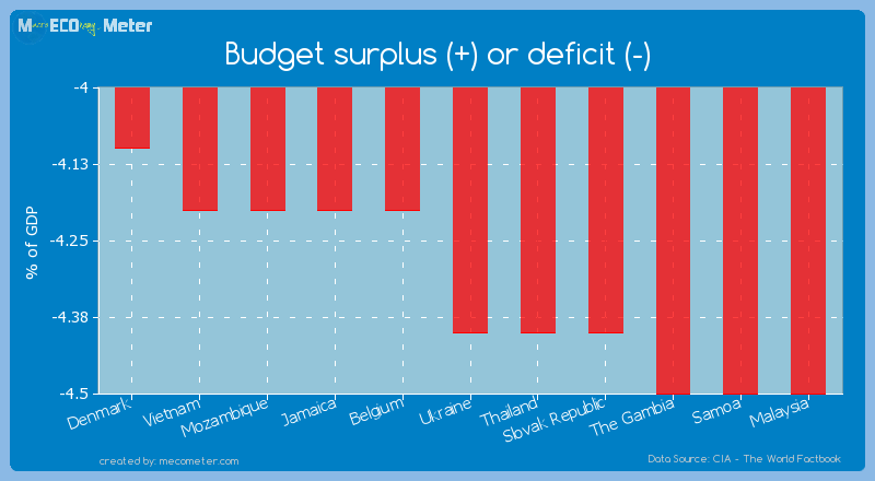 Budget surplus (+) or deficit (-) of Ukraine
