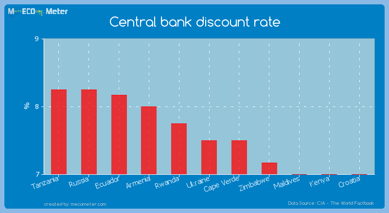 Central bank discount rate of Ukraine