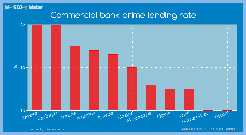 Commercial bank prime lending rate of Ukraine