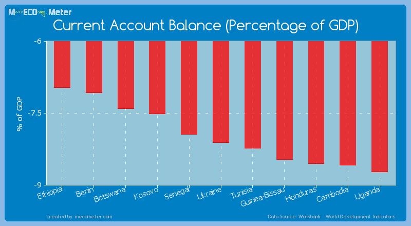 Current Account Balance (Percentage of GDP) of Ukraine