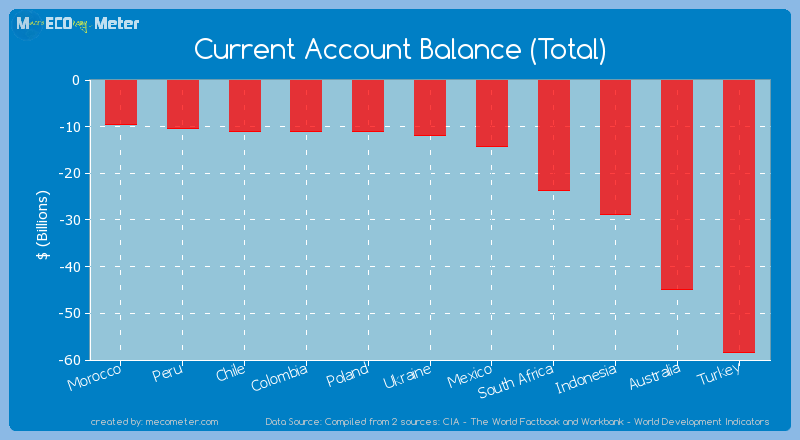 Current Account Balance (Total) of Ukraine
