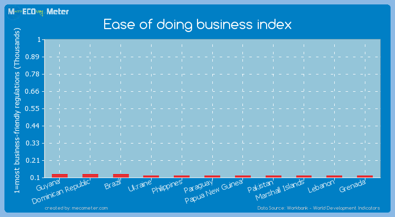 Ease of doing business index of Ukraine