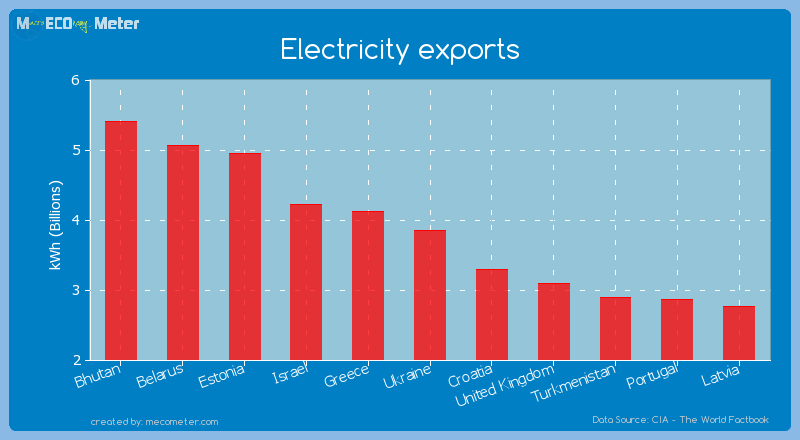 Electricity exports of Ukraine