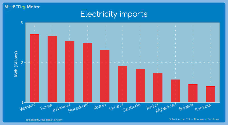 Electricity imports of Ukraine