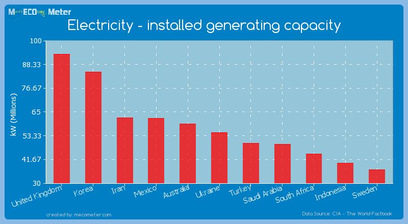 Electricity - installed generating capacity of Ukraine