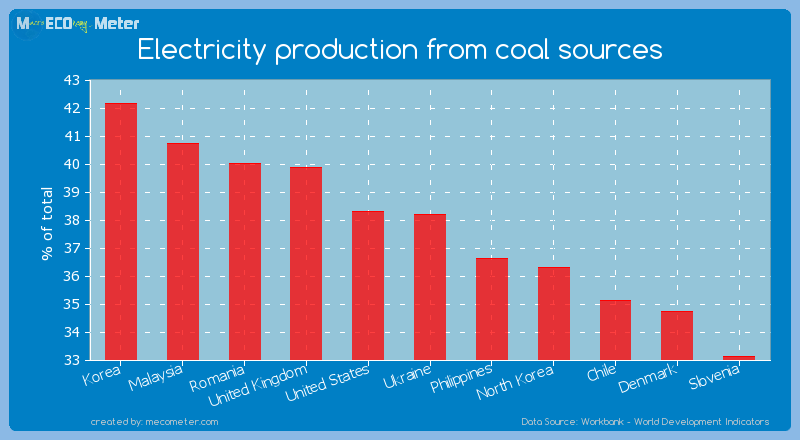Electricity production from coal sources of Ukraine