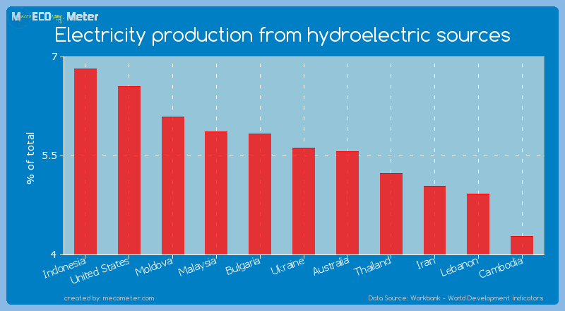 Electricity production from hydroelectric sources of Ukraine