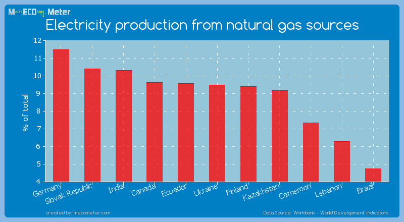 Electricity production from natural gas sources of Ukraine