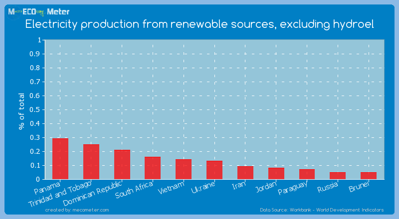 Electricity production from renewable sources, excluding hydroel of Ukraine