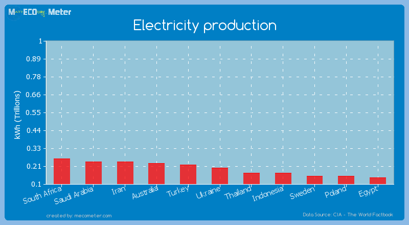 Electricity production of Ukraine