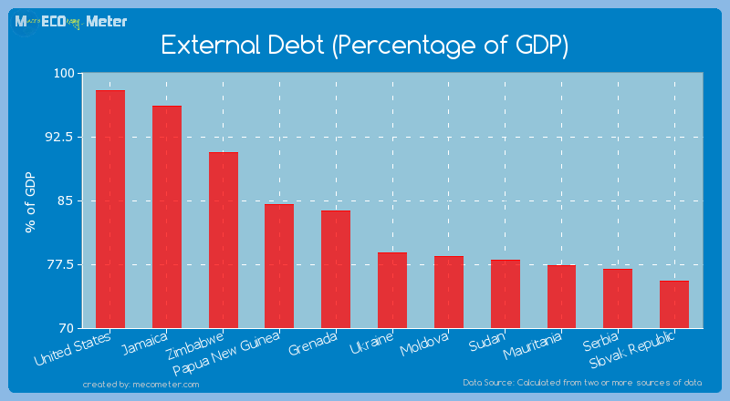 External Debt (Percentage of GDP) of Ukraine