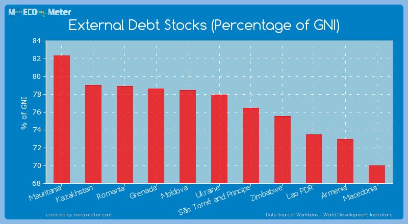 External Debt Stocks (Percentage of GNI) of Ukraine