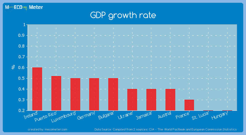GDP growth rate of Ukraine