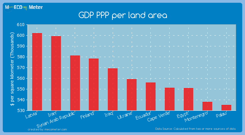 GDP PPP per land area of Ukraine