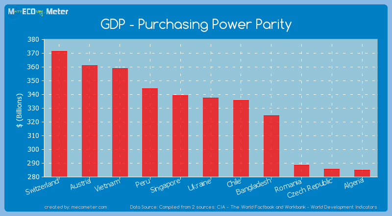 GDP - Purchasing Power Parity of Ukraine