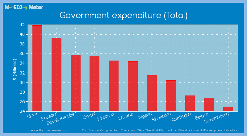 Government expenditure (Total) of Ukraine