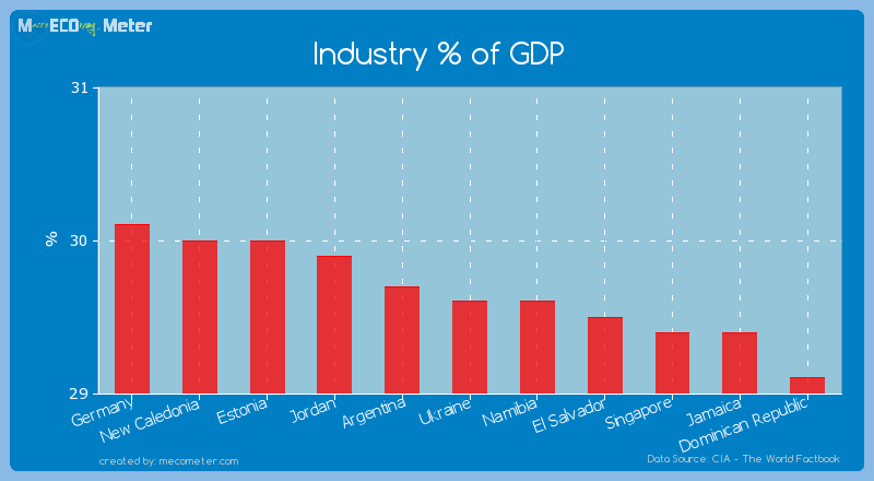 Industry % of GDP of Ukraine