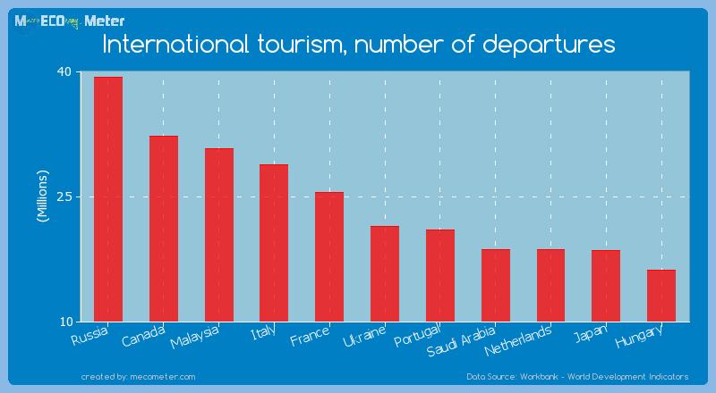 International tourism, number of departures of Ukraine