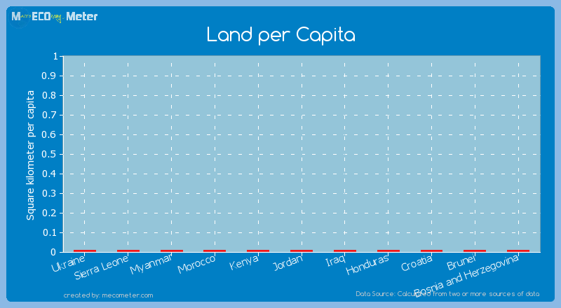 Land per Capita of Ukraine