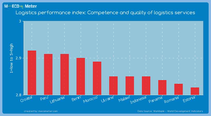 Logistics performance index: Competence and quality of logistics services of Ukraine