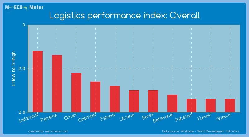 Logistics performance index: Overall of Ukraine