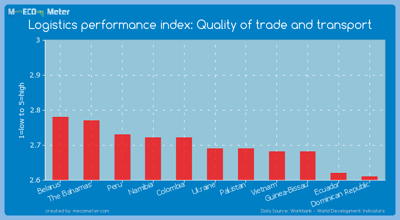 Logistics performance index: Quality of trade and transport of Ukraine