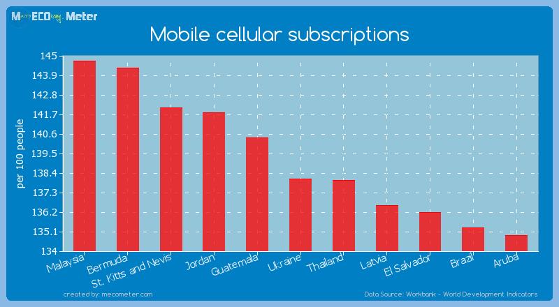 Mobile cellular subscriptions of Ukraine