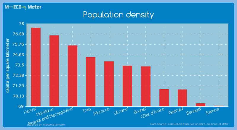 Population density of Ukraine