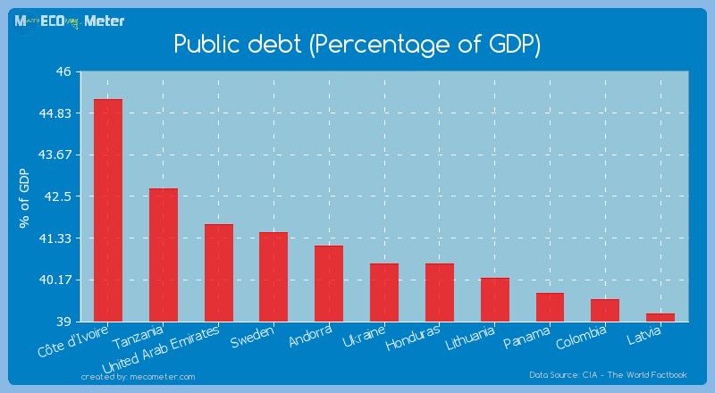 Public debt (Percentage of GDP) of Ukraine