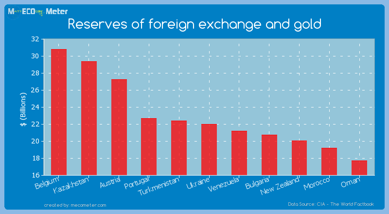 Reserves of foreign exchange and gold of Ukraine