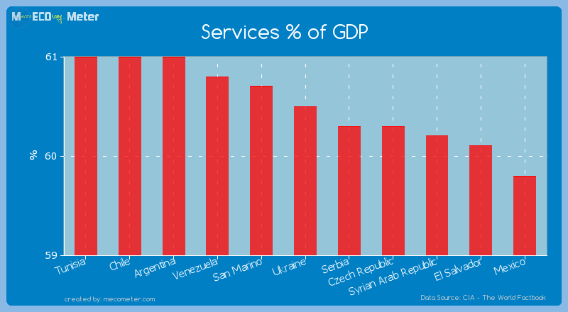 Services % of GDP of Ukraine