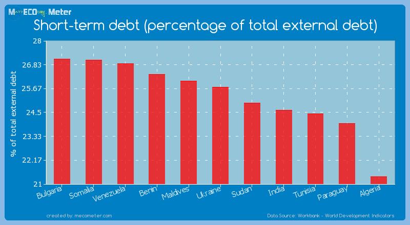 Short-term debt (percentage of total external debt) of Ukraine