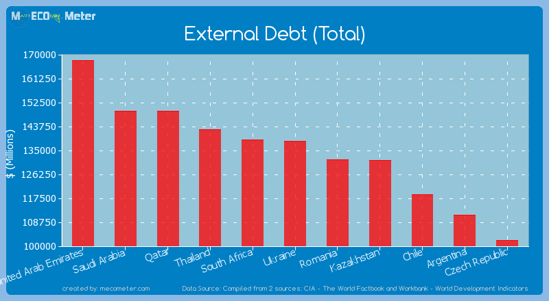 External Debt (Total) of Ukraine