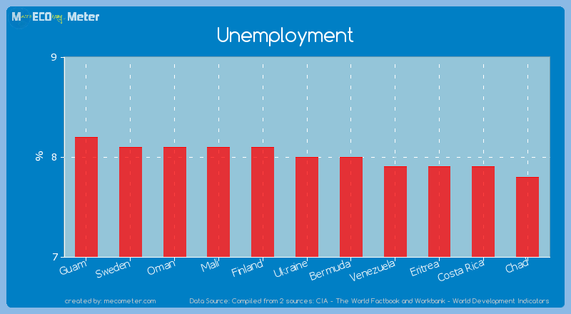 Unemployment of Ukraine