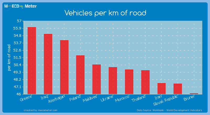 Vehicles per km of road of Ukraine