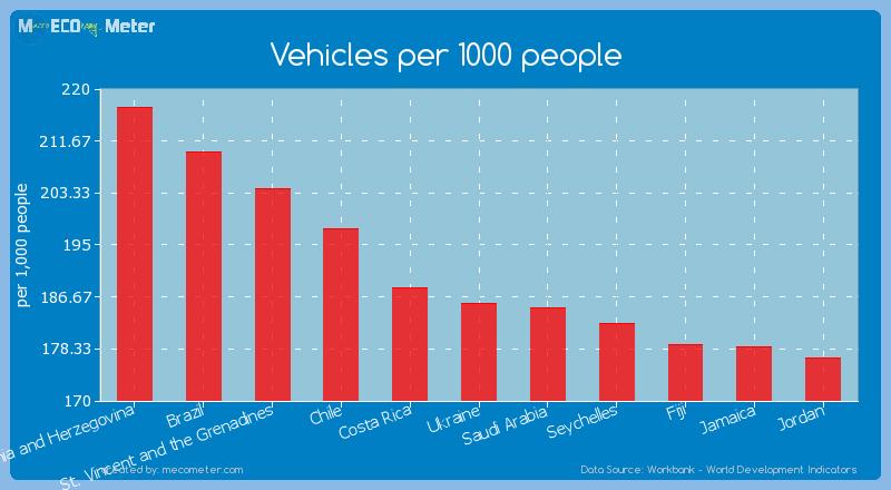 Vehicles per 1000 people of Ukraine